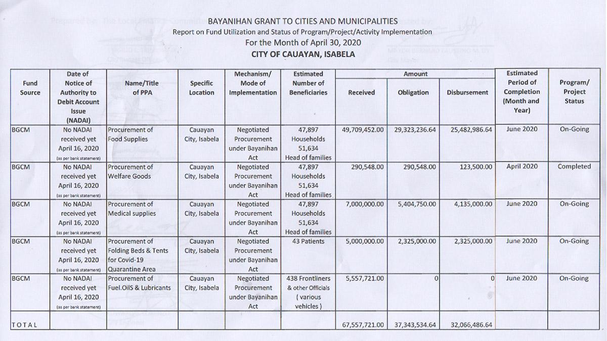 Bayanihan Grant to Cities and Municipalities